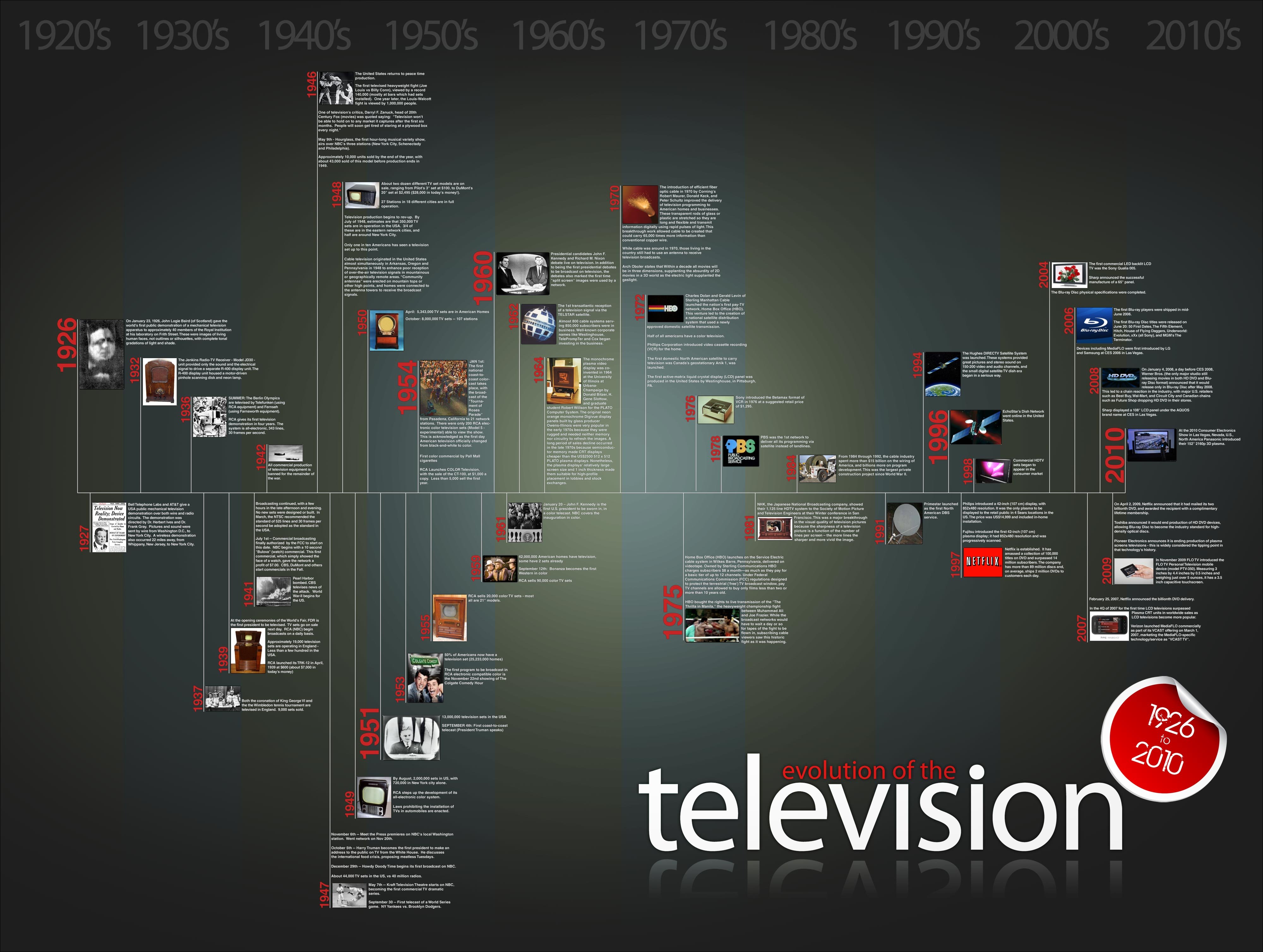 history of television The history of television time line of invention the golden age of tv philo farnsworth the farnsworth blog.