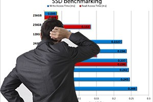 Teasing out the lies in SSD benchmarking