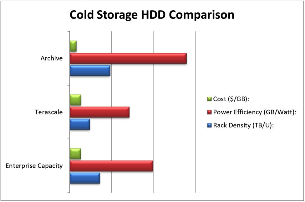 Cold Storage HDD Comparison Chart