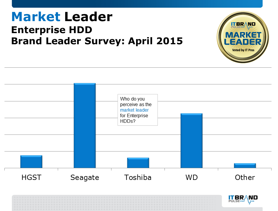 IT professionals voted Seagate as the storage brand leader in 2015 for enterprise hard disk drives