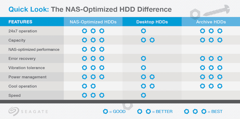 NAS-optimized HDD difference