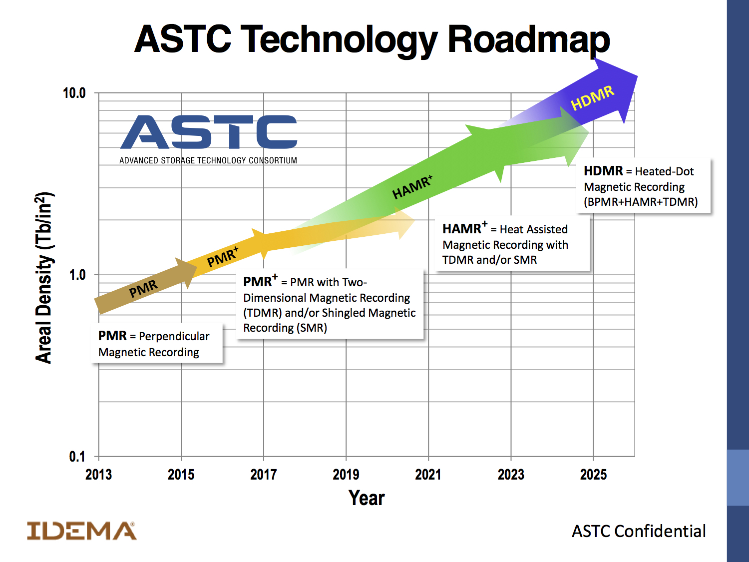2016 ASTC Technology Roadmap
