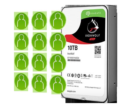 IronWolf Multi-User Technology