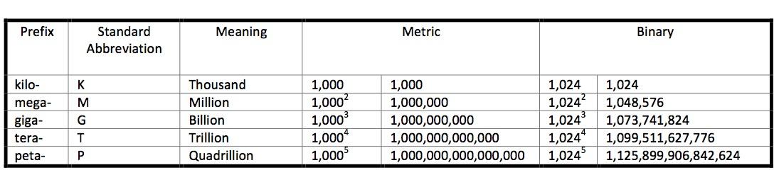 metric-prefixes
