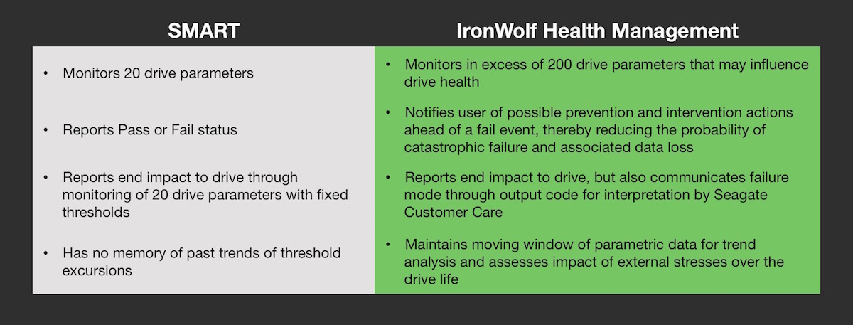 How is IronWolf Health Management different than S.M.A.R.T.