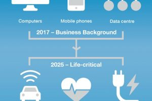 From Business Background to Life-Critical