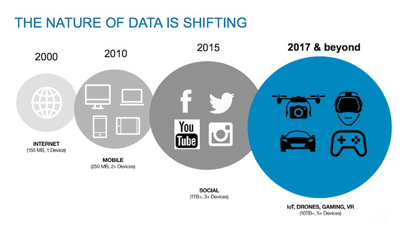 The Nature of Data is Changing