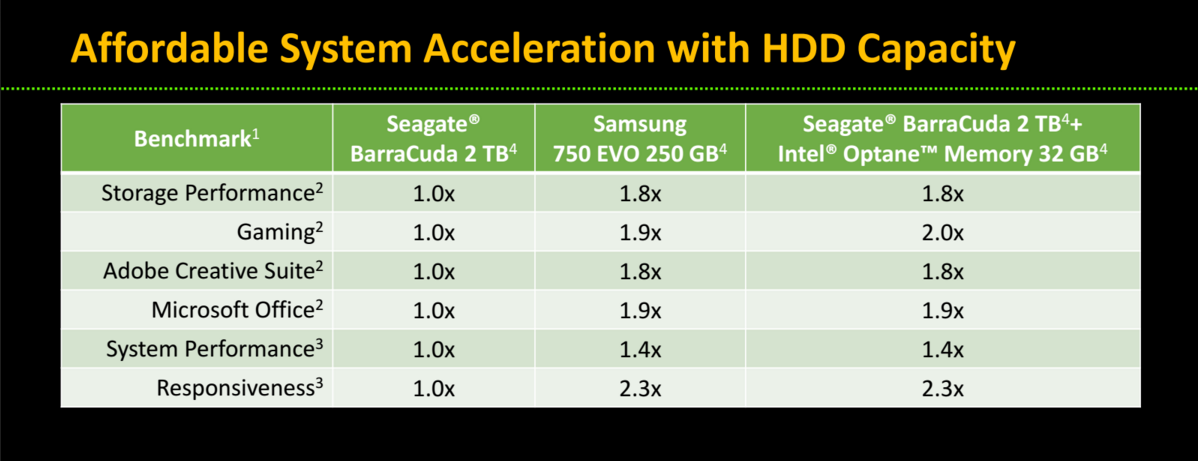 Intel Optane and Seagate BarraCuda — Affordable System Acceleration with HDD Capacity