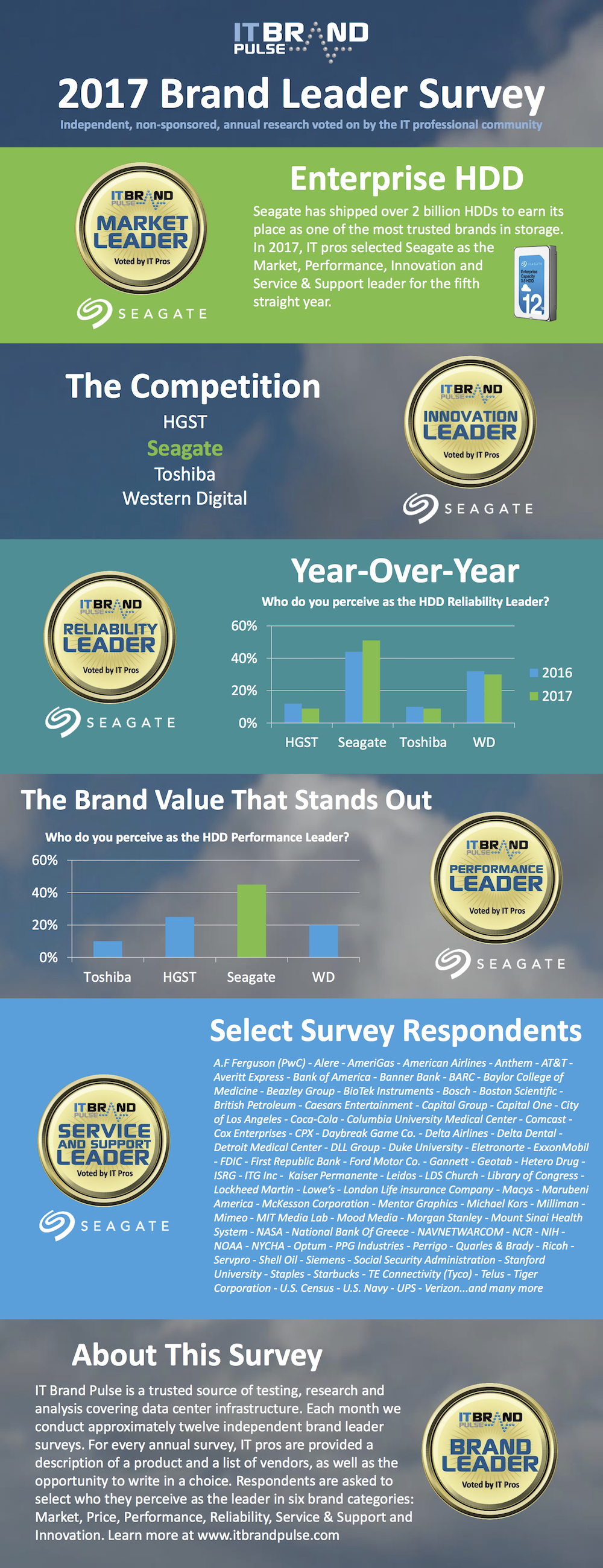 IT Brand Pulse 2017 Survey — Seagate named the market leader in Innovation, Performance, Reliability, Service and Support