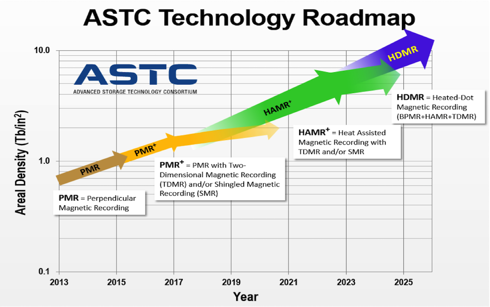 ASTC Technology Roadmap