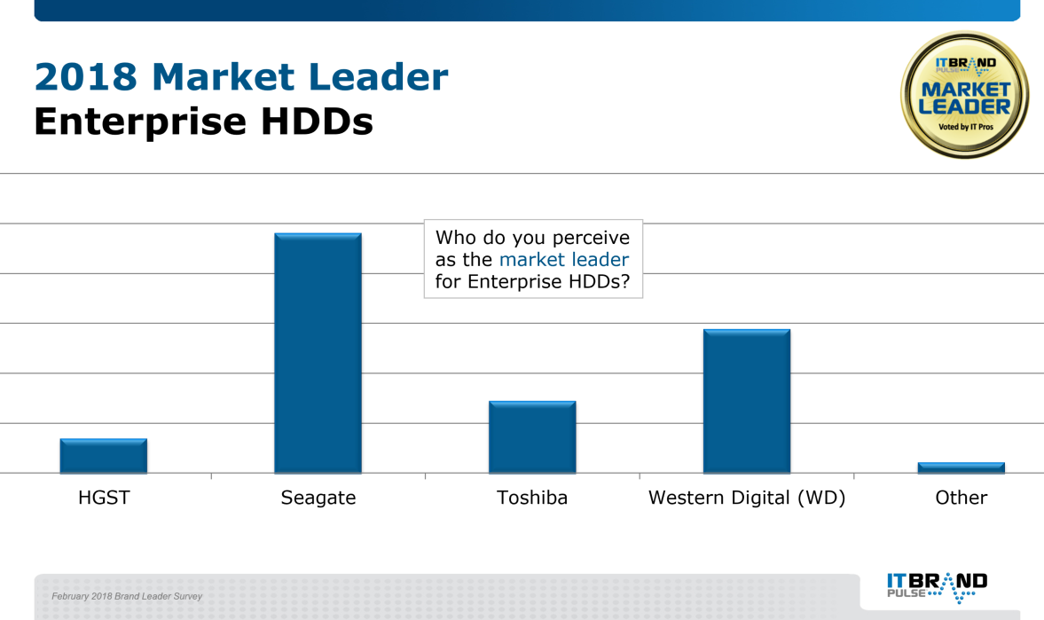 IT Professionals vote Seagate the 2018 Market Leader in Enterprise hard drives