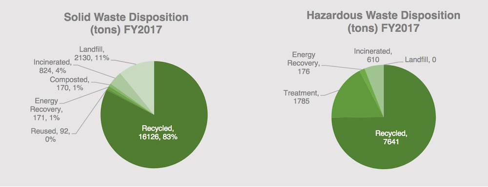 Waste Disposition FY2017