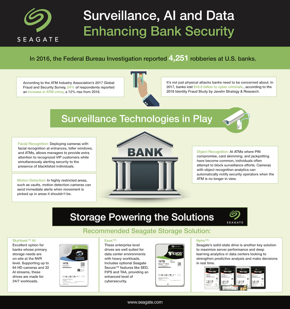 Bank Security - SkyHawk Surveillance Banking Infographic