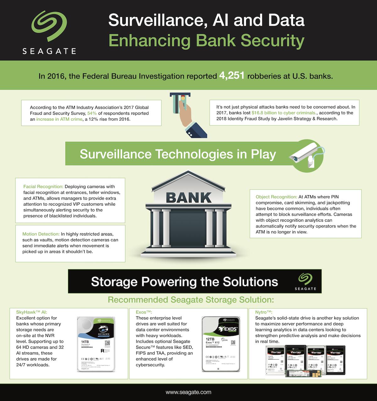 Bank Security - SkyHawk Surveillance Banking Infographic