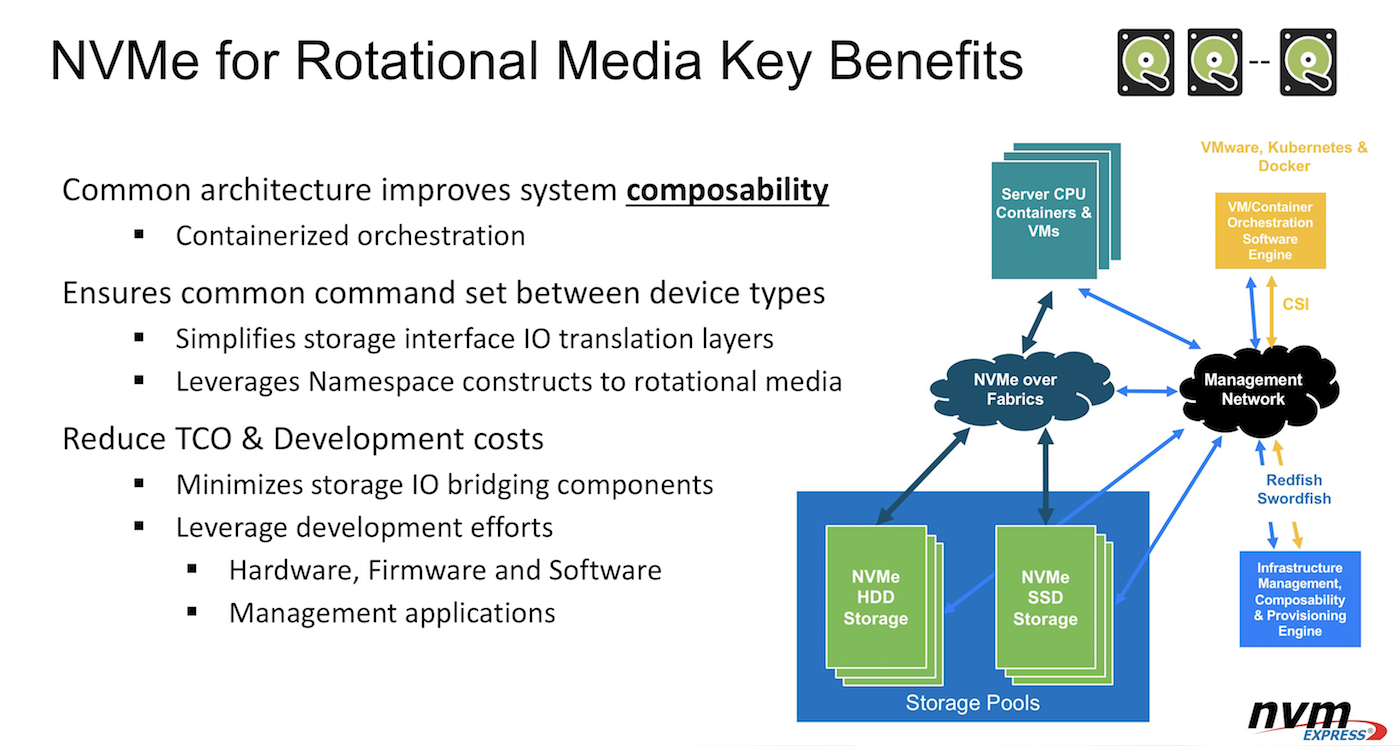 NVMe Specification 2.0 with Rotational Media Support Paves the Way for Composability